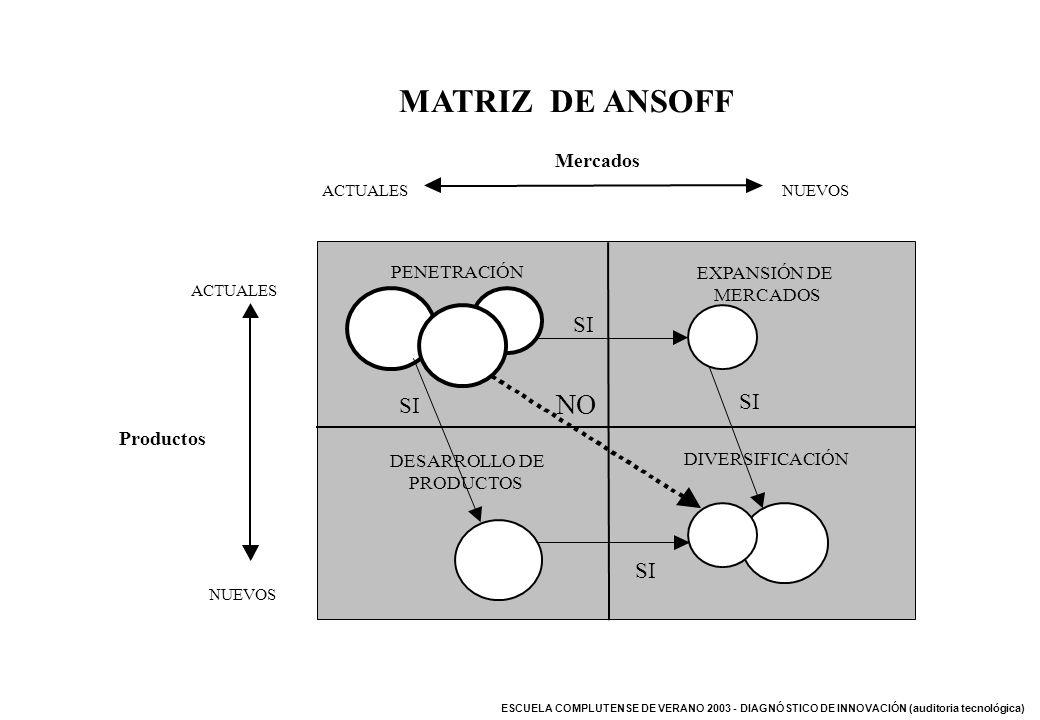 ESCUELA COMPLUTENSE DE VERANO 2003 - DIAGNÓSTICO DE INNOVACIÓN (auditoria tecnológica) MATRIZ DE ANSOFF Mercados ACTUALESNUEVOS Productos ACTUALES NUE