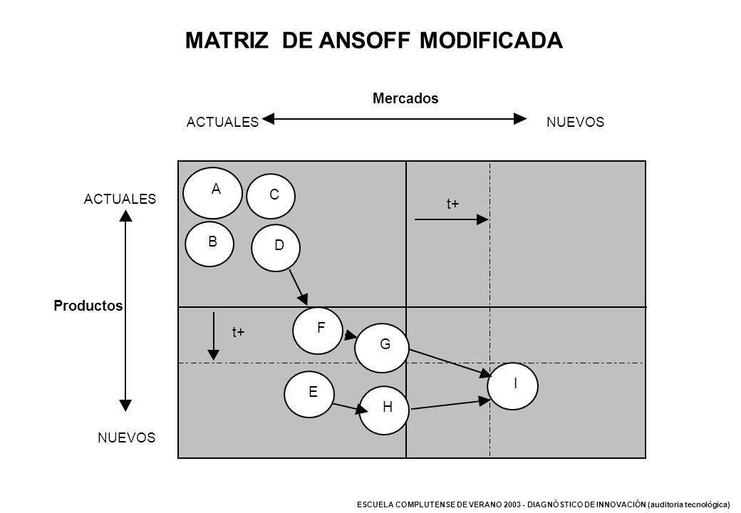 ESCUELA COMPLUTENSE DE VERANO 2003 - DIAGNÓSTICO DE INNOVACIÓN (auditoria tecnológica) MATRIZ DE ANSOFF MODIFICADA Mercados ACTUALESNUEVOS Productos A