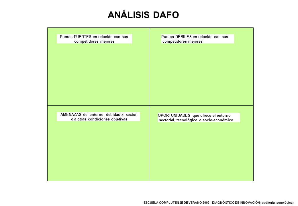 ESCUELA COMPLUTENSE DE VERANO 2003 - DIAGNÓSTICO DE INNOVACIÓN (auditoria tecnológica) ANÁLISIS DAFO Puntos FUERTES en relación con sus competidores m