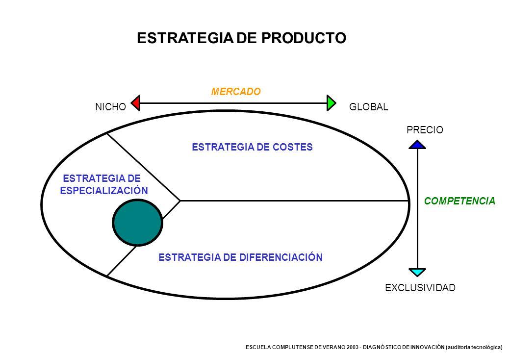 ESCUELA COMPLUTENSE DE VERANO 2003 - DIAGNÓSTICO DE INNOVACIÓN (auditoria tecnológica) ESTRATEGIA DE COSTES ESTRATEGIA DE DIFERENCIACIÓN NICHOGLOBAL M