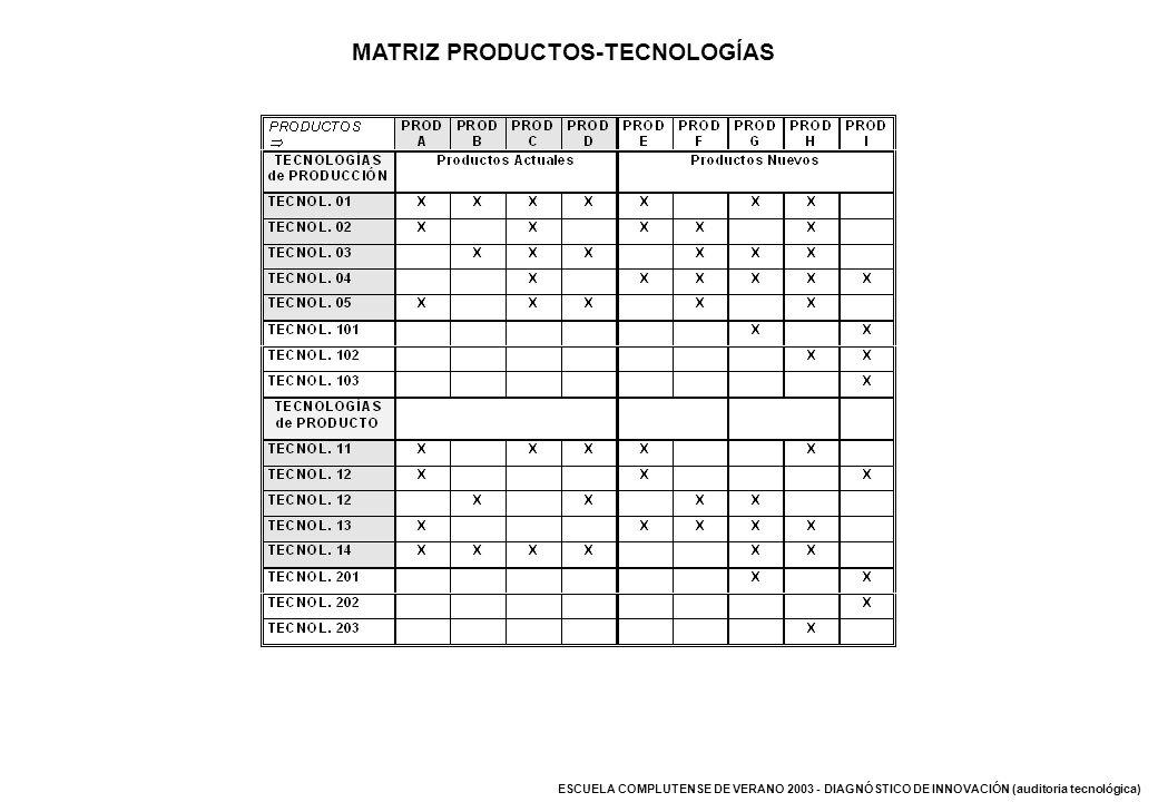 ESCUELA COMPLUTENSE DE VERANO 2003 - DIAGNÓSTICO DE INNOVACIÓN (auditoria tecnológica) MATRIZ PRODUCTOS-TECNOLOGÍAS