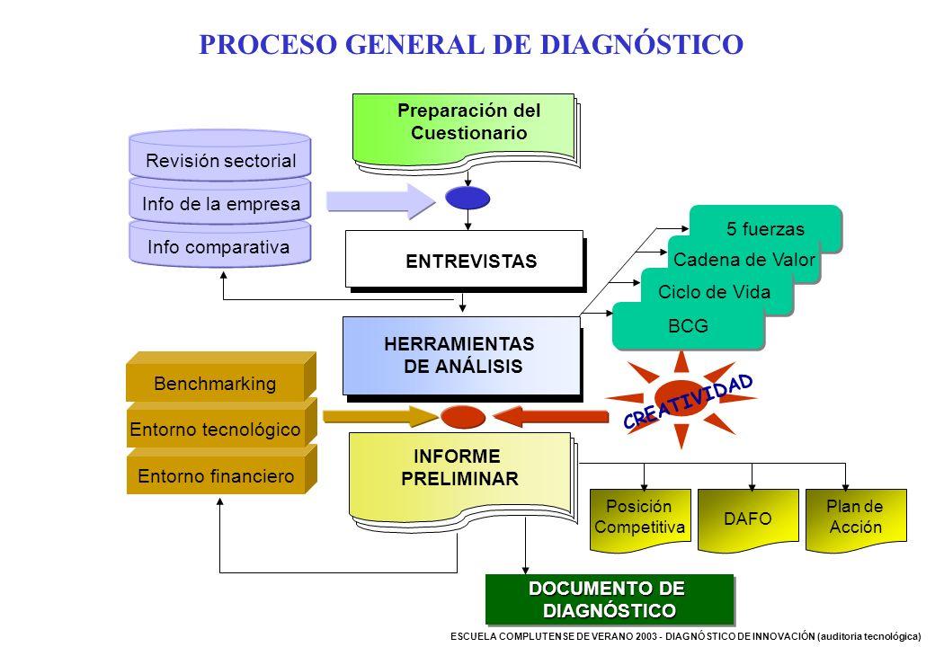 PROCESO GENERAL DE DIAGNÓSTICO Preparación del Cuestionario HERRAMIENTAS DE ANÁLISIS ENTREVISTAS INFORME PRELIMINAR Info comparativaInfo de la empresa