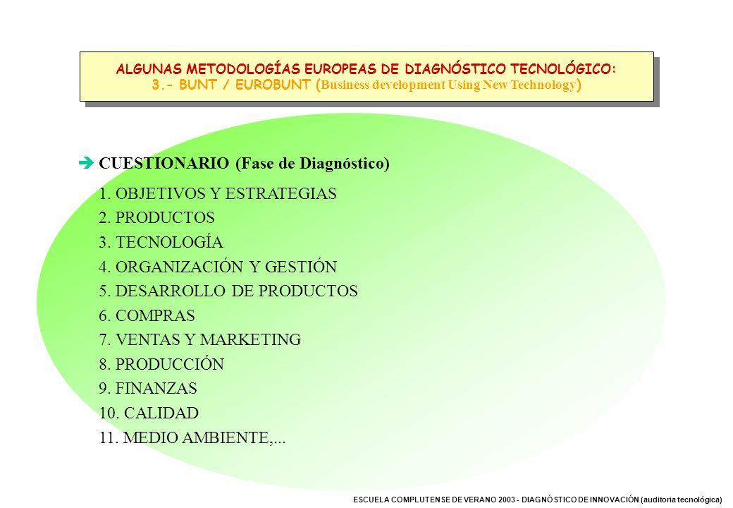 ESCUELA COMPLUTENSE DE VERANO 2003 - DIAGNÓSTICO DE INNOVACIÓN (auditoria tecnológica) CUESTIONARIO (Fase de Diagnóstico) 1. OBJETIVOS Y ESTRATEGIAS 2