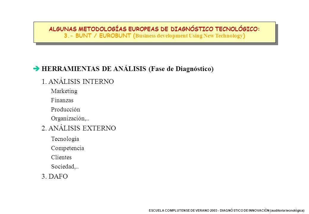 ESCUELA COMPLUTENSE DE VERANO 2003 - DIAGNÓSTICO DE INNOVACIÓN (auditoria tecnológica) HERRAMIENTAS DE ANÁLISIS (Fase de Diagnóstico) 1. ANÁLISIS INTE