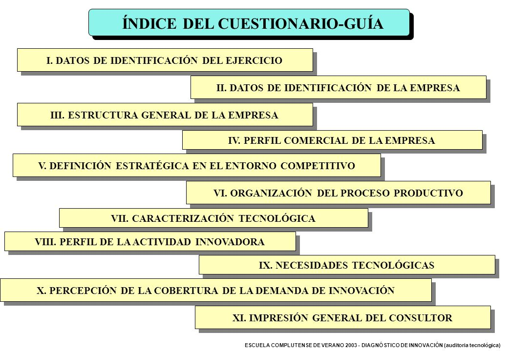 ESCUELA COMPLUTENSE DE VERANO 2003 - DIAGNÓSTICO DE INNOVACIÓN (auditoria tecnológica) ÍNDICE DEL CUESTIONARIO-GUÍA I. DATOS DE IDENTIFICACIÓN DEL EJE