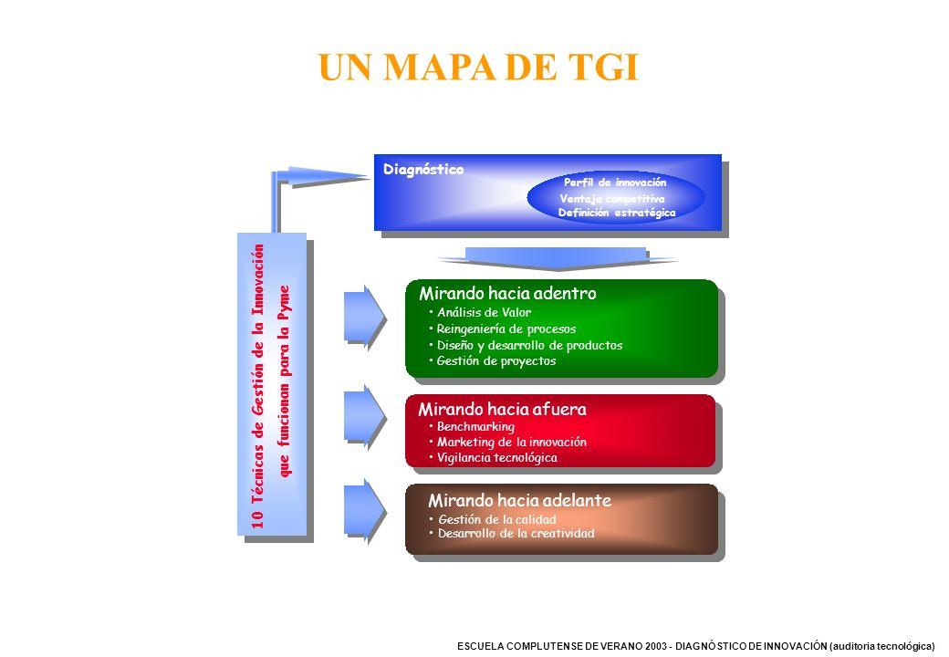 ESCUELA COMPLUTENSE DE VERANO 2003 - DIAGNÓSTICO DE INNOVACIÓN (auditoria tecnológica) Mirando hacia afuera Benchmarking Marketing de la innovación Vi