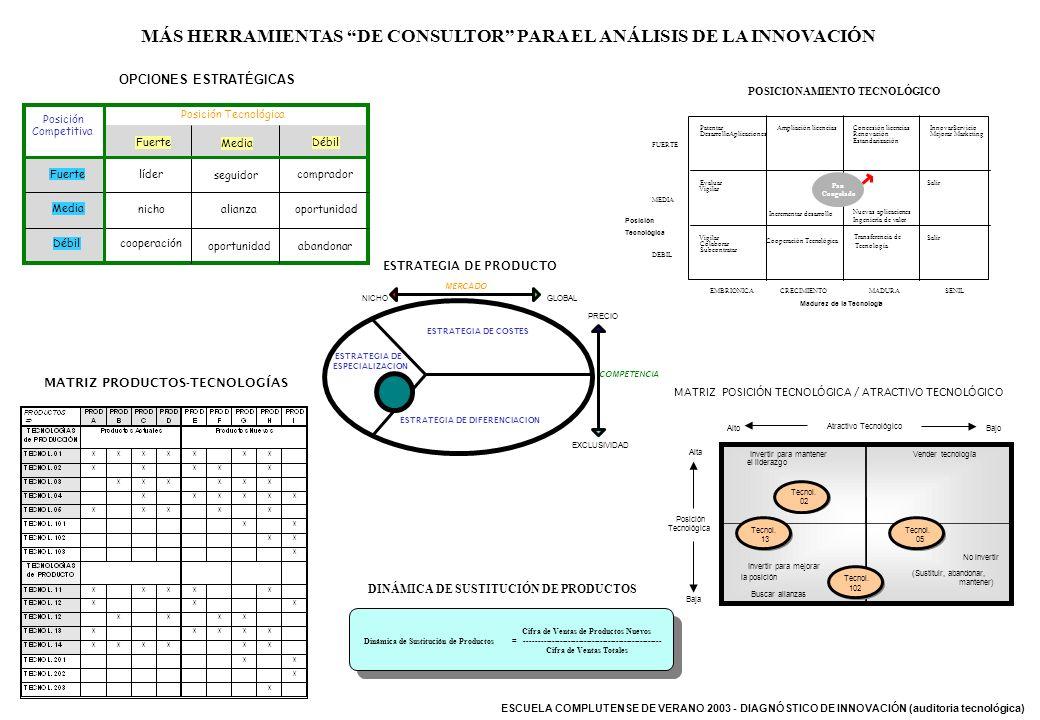 ESCUELA COMPLUTENSE DE VERANO 2003 - DIAGNÓSTICO DE INNOVACIÓN (auditoria tecnológica) MÁS HERRAMIENTAS DE CONSULTOR PARA EL ANÁLISIS DE LA INNOVACIÓN