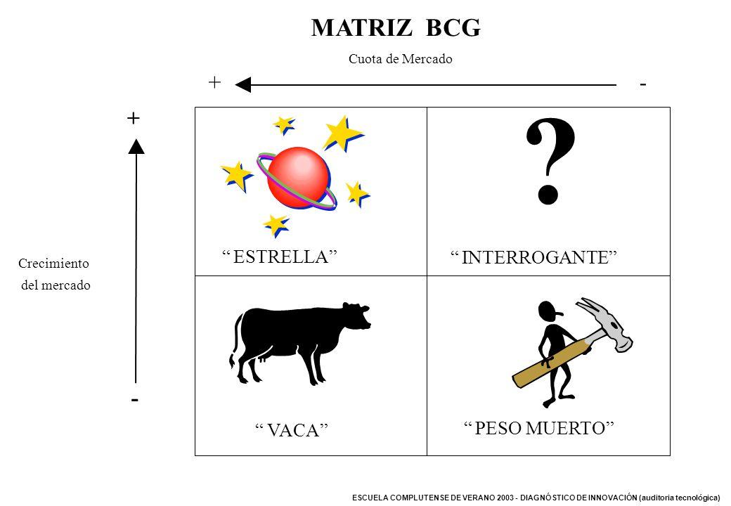 ESCUELA COMPLUTENSE DE VERANO 2003 - DIAGNÓSTICO DE INNOVACIÓN (auditoria tecnológica) MATRIZ BCG Cuota de Mercado +- Crecimiento del mercado + - VACA