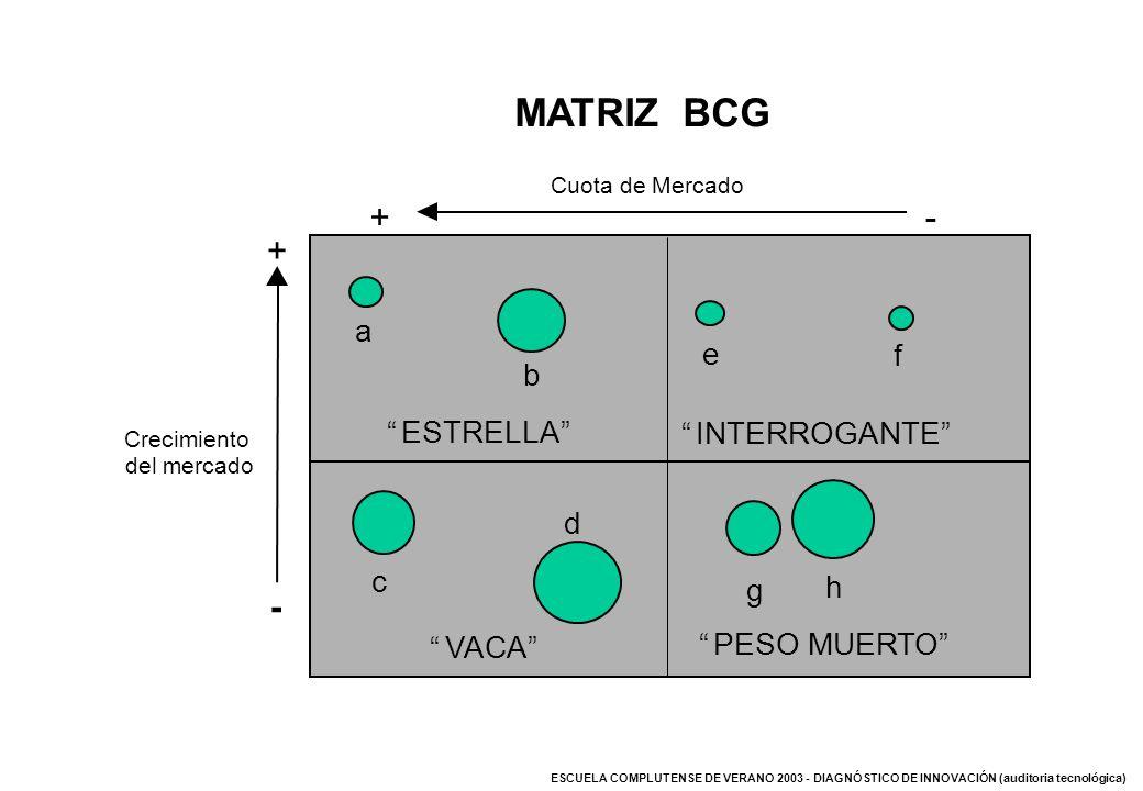 ESCUELA COMPLUTENSE DE VERANO 2003 - DIAGNÓSTICO DE INNOVACIÓN (auditoria tecnológica) - Crecimiento del mercado + VACA ESTRELLA INTERROGANTE PESO MUE