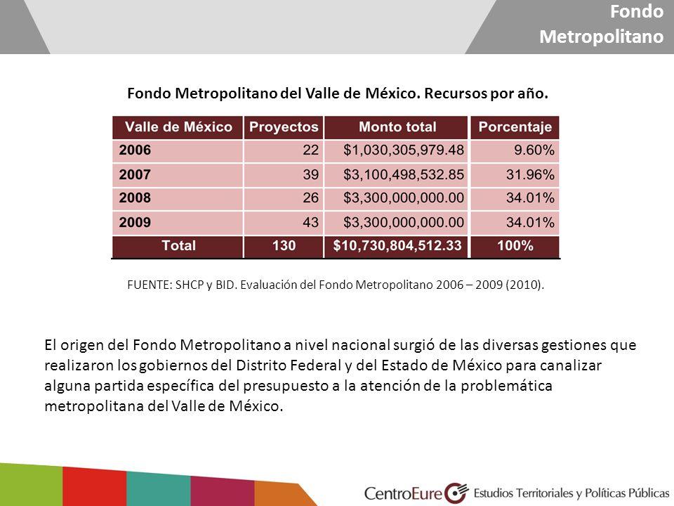 Fondo Metropolitano Fondo Metropolitano del Valle de México. Recursos por año. FUENTE: SHCP y BID. Evaluación del Fondo Metropolitano 2006 – 2009 (201