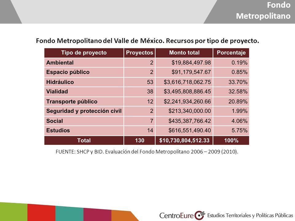 Fondo Metropolitano Fondo Metropolitano del Valle de México. Recursos por tipo de proyecto. FUENTE: SHCP y BID. Evaluación del Fondo Metropolitano 200