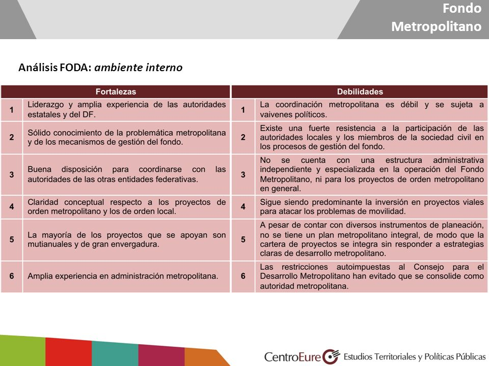 Fondo Metropolitano Análisis FODA: ambiente externo