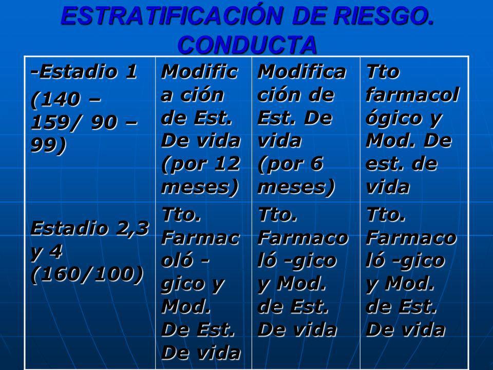 ESTRATIFICACIÓN DE RIESGO. CONDUCTA -Estadio 1 (140 – 159/ 90 – 99) Estadio 2,3 y 4 (160/100) Modific a ción de Est. De vida (por 12 meses) Tto. Farma