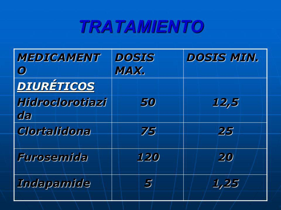 TRATAMIENTO MEDICAMENT O DOSIS MAX. DOSIS MIN. DIURÉTICOS Hidroclorotiazi da 5012,5 Clortalidona7525 Furosemida12020 Indapamide51,25