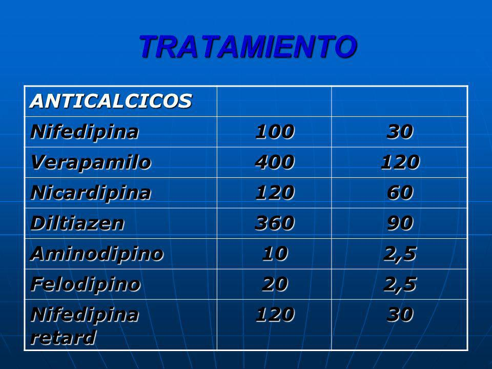 TRATAMIENTO ANTICALCICOS Nifedipina10030 Verapamilo400120 Nicardipina12060 Diltiazen36090 Aminodipino102,5 Felodipino202,5 Nifedipina retard 12030