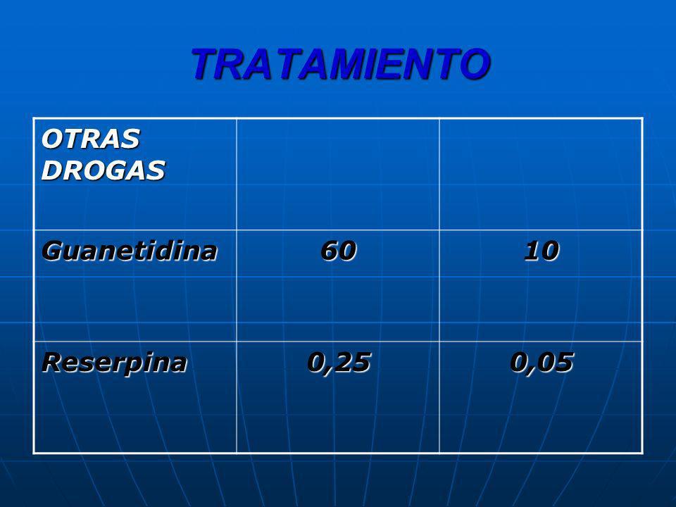 TRATAMIENTO OTRAS DROGAS Guanetidina6010 Reserpina0,250,05