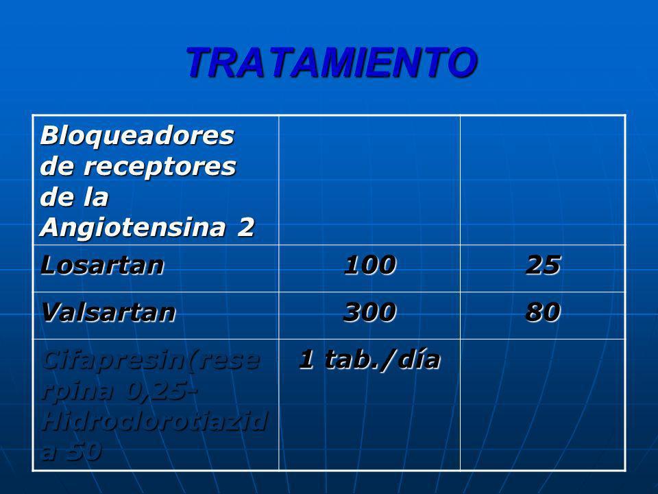 TRATAMIENTO Bloqueadores de receptores de la Angiotensina 2 Losartan10025 Valsartan30080 Cifapresin(rese rpina 0,25- Hidroclorotiazid a 50 1 tab./día