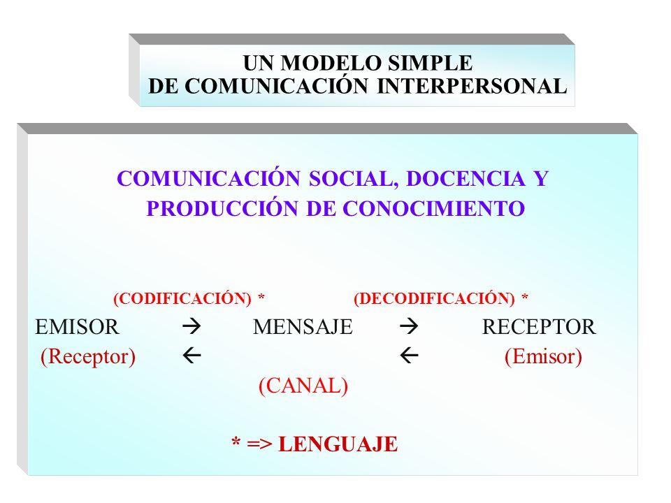 UN MODELO SIMPLE DE COMUNICACIÓN INTERPERSONAL COMUNICACIÓN SOCIAL, DOCENCIA Y PRODUCCIÓN DE CONOCIMIENTO (CODIFICACIÓN) * (DECODIFICACIÓN) * EMISOR M