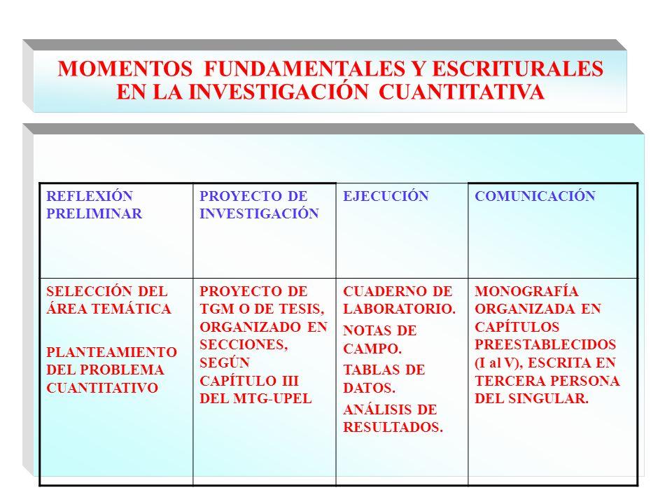 MOMENTOS FUNDAMENTALES Y ESCRITURALES EN LA INVESTIGACIÓN CUANTITATIVA REFLEXIÓN PRELIMINAR PROYECTO DE INVESTIGACIÓN EJECUCIÓNCOMUNICACIÓN SELECCIÓN