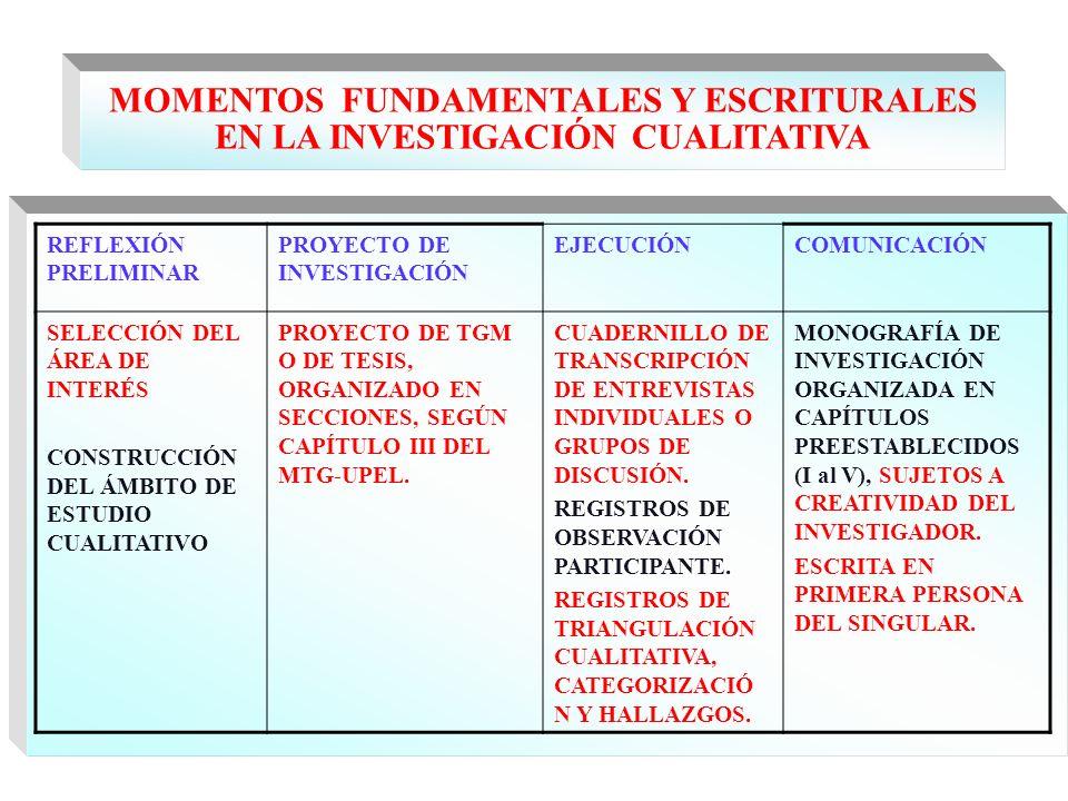 MOMENTOS FUNDAMENTALES Y ESCRITURALES EN LA INVESTIGACIÓN CUALITATIVA REFLEXIÓN PRELIMINAR PROYECTO DE INVESTIGACIÓN EJECUCIÓNCOMUNICACIÓN SELECCIÓN D