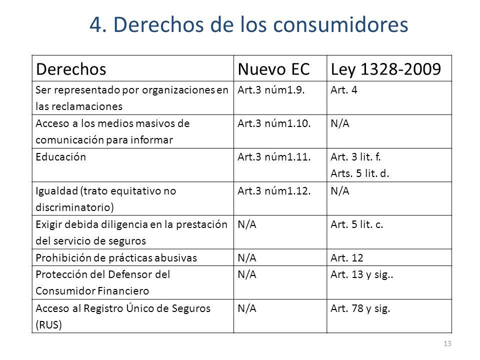 4. Derechos de los consumidores DerechosNuevo ECLey 1328-2009 Ser representado por organizaciones en las reclamaciones Art.3 núm1.9.Art. 4 Acceso a lo