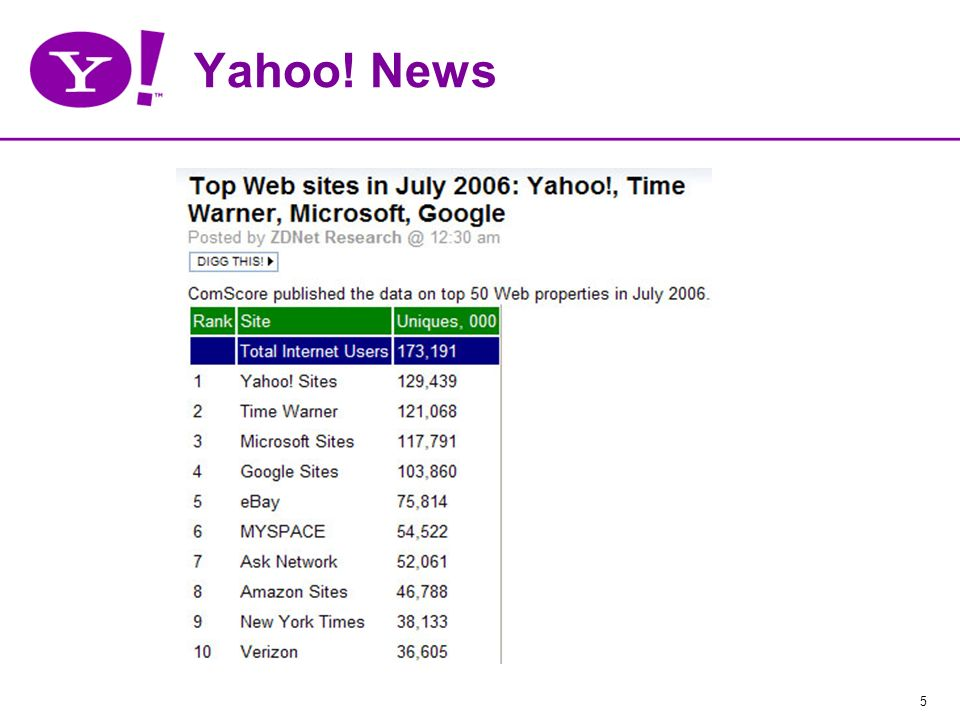 5 Yahoo! News