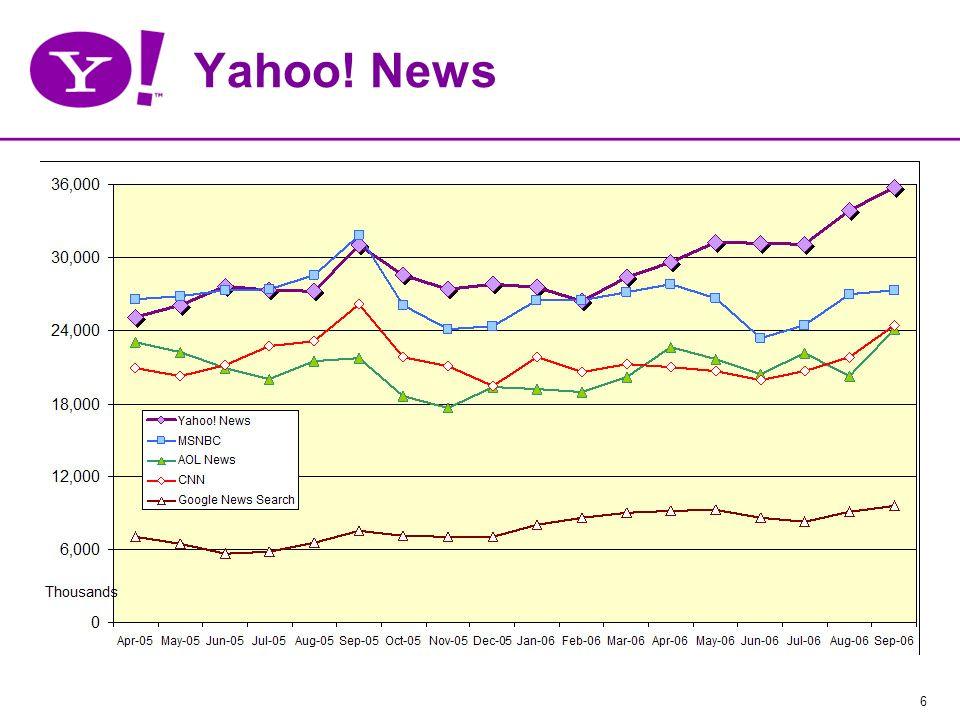 27 Yahoo.News 6) Permitamos que la audiencia también participe.