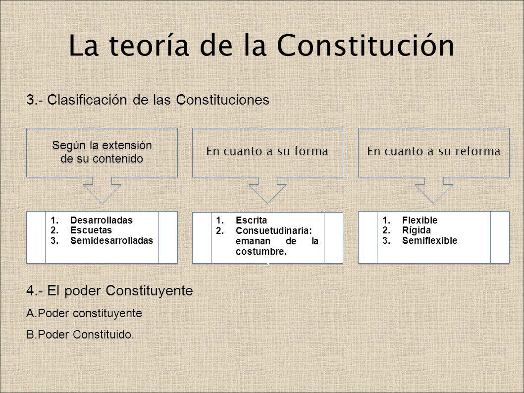 La teoría de la Constitución 3.- Clasificación de las Constituciones 4.- El poder Constituyente A.Poder constituyente B.Poder Constituido. Según la ex