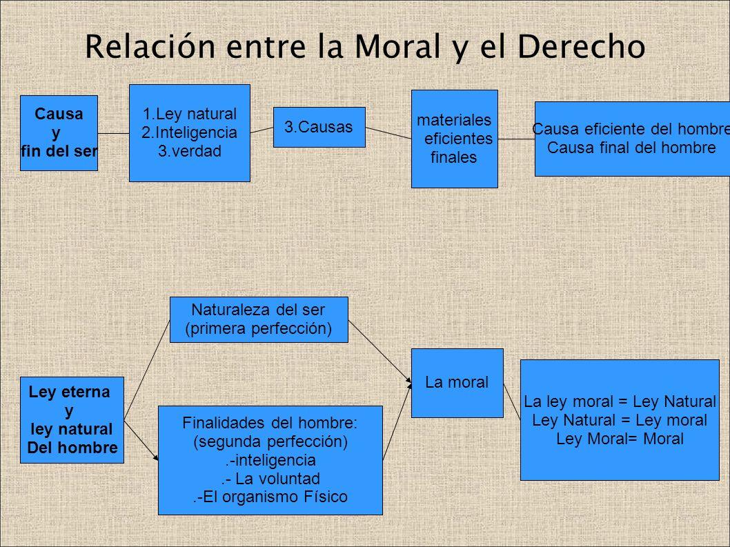 Relación entre la Moral y el Derecho materiales eficientes finales Causa y fin del ser 1.Ley natural 2.Inteligencia 3.verdad 3.Causas Causa eficiente