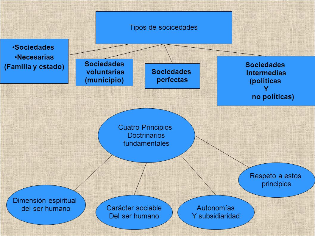Teoría del Estado Primera sociedad necesaria Familia Sociedades Intermedias Organizaciones de índole territorial o vecinal.