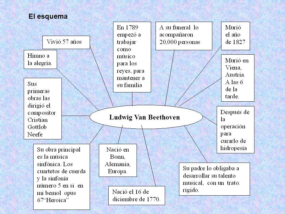 Ludwig Van Beethoven El esquema