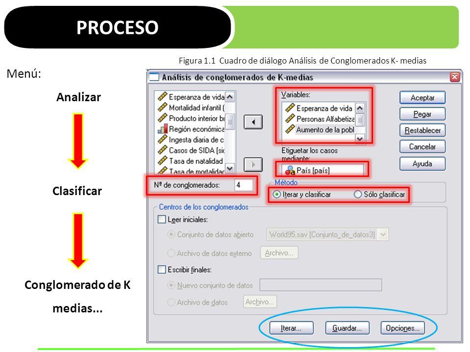 PROCESO Menú: Analizar Clasificar Conglomerado de K medias... Figura 1.1 Cuadro de diálogo Análisis de Conglomerados K- medias
