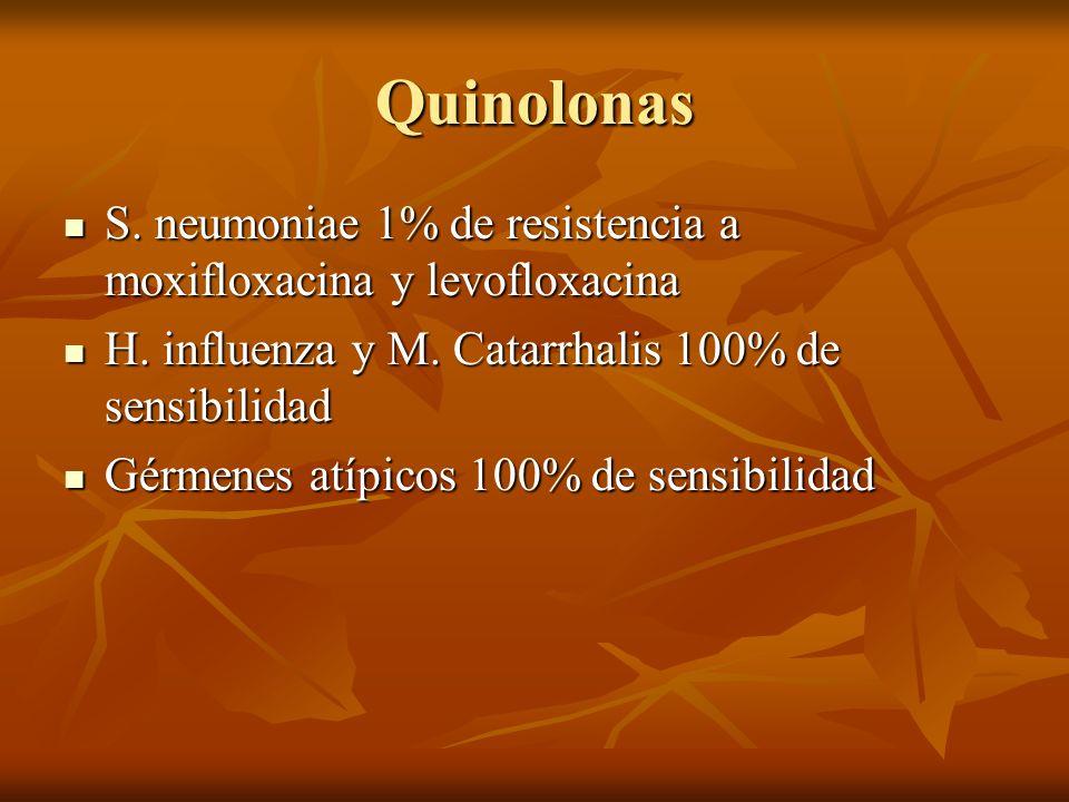 Quinolonas S. neumoniae 1% de resistencia a moxifloxacina y levofloxacina S. neumoniae 1% de resistencia a moxifloxacina y levofloxacina H. influenza