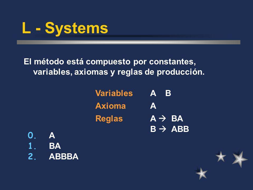 El método está compuesto por constantes, variables, axiomas y reglas de producción. L - Systems A BVariables AxiomaA ReglasA BA B ABB 0. A BA 1. ABBBA