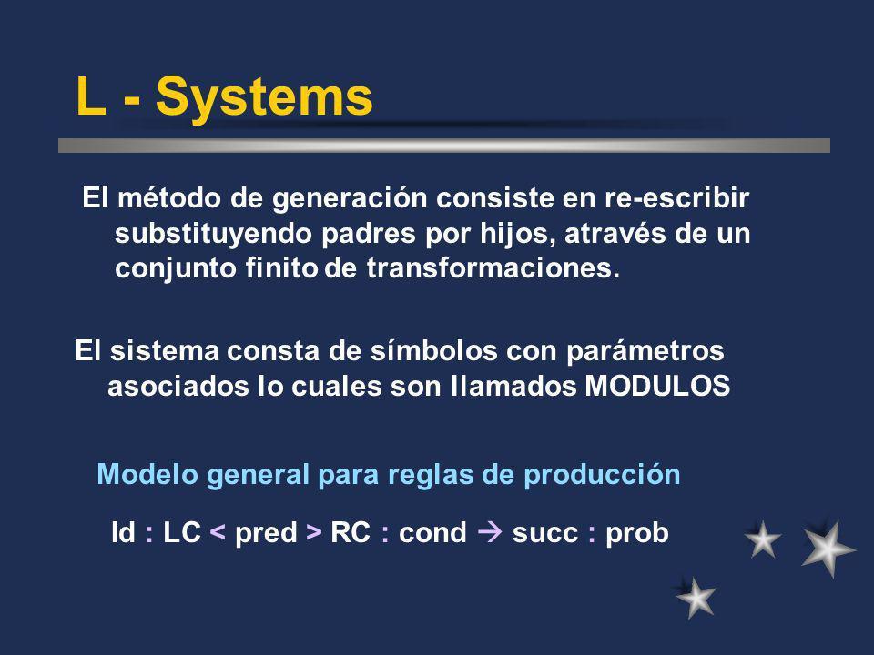 Dependiendo de la forma de las producciones tenemos varios tipos de L-Systems L - Systems Libres de contexto (0 L-Systems) Sensitivas al contexto –1 L-Systems –2 L-Systems Paramétricos Estocásticos