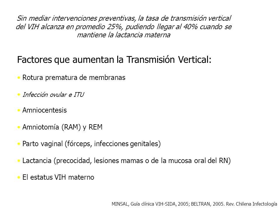 Sin mediar intervenciones preventivas, la tasa de transmisión vertical del VIH alcanza en promedio 25%, pudiendo llegar al 40% cuando se mantiene la l