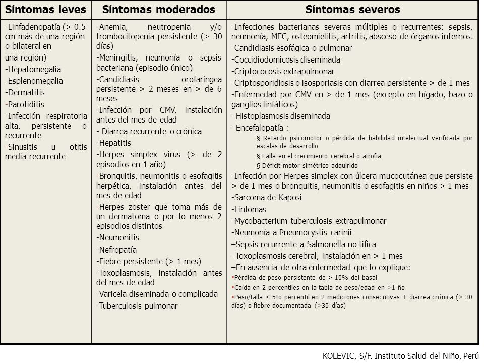 Síntomas levesSíntomas moderadosSíntomas severos -Linfadenopatía (> 0.5 cm más de una región o bilateral en una región) -Hepatomegalia -Esplenomegalia