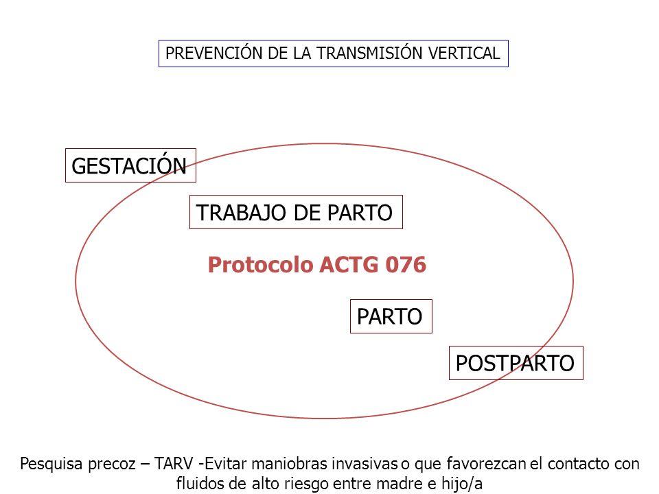 PREVENCIÓN DE LA TRANSMISIÓN VERTICAL GESTACIÓN TRABAJO DE PARTO PARTO POSTPARTO Protocolo ACTG 076 Pesquisa precoz – TARV -Evitar maniobras invasivas