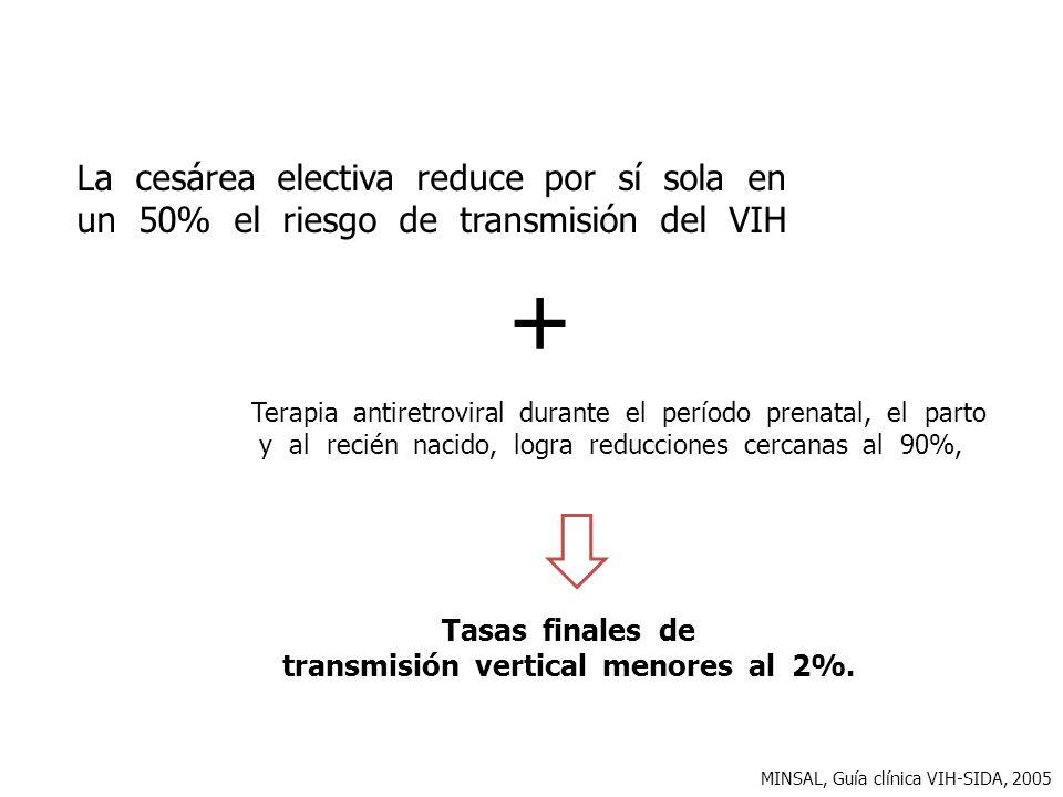 Tasas finales de transmisión vertical menores al 2%. MINSAL, Guía clínica VIH-SIDA, 2005 La cesárea electiva reduce por sí sola en un 50% el riesgo de