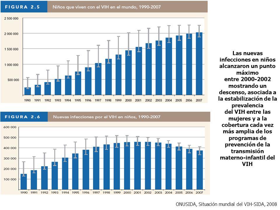Las nuevas infecciones en niños alcanzaron un punto máximo entre 2000-2002 mostrando un descenso, asociada a la estabilización de la prevalencia del V