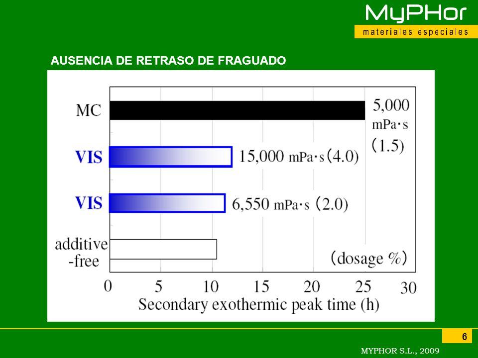 MYPHOR S.L., 2009 6 AUSENCIA DE RETRASO DE FRAGUADO