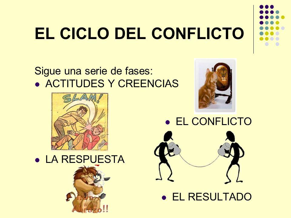 EL CICLO DEL CONFLICTO Sigue una serie de fases: ACTITUDES Y CREENCIAS EL CONFLICTO LA RESPUESTA EL RESULTADO
