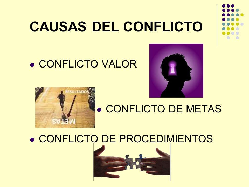 CAUSAS DEL CONFLICTO CONFLICTO VALOR CONFLICTO DE METAS CONFLICTO DE PROCEDIMIENTOS