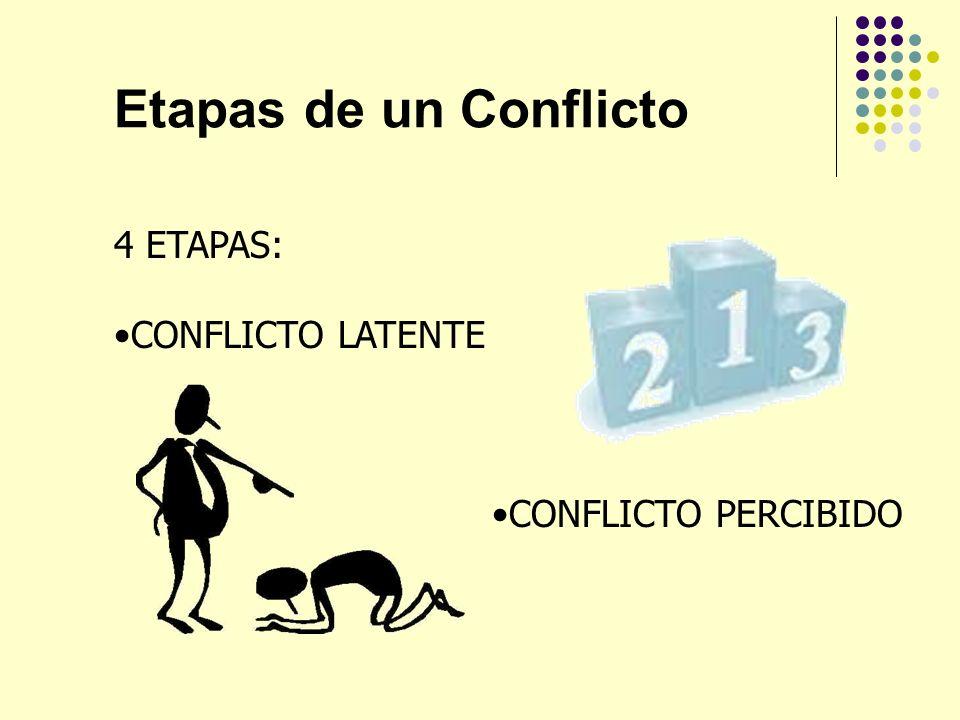 Etapas de un Conflicto 4 ETAPAS: CONFLICTO LATENTE CONFLICTO PERCIBIDO