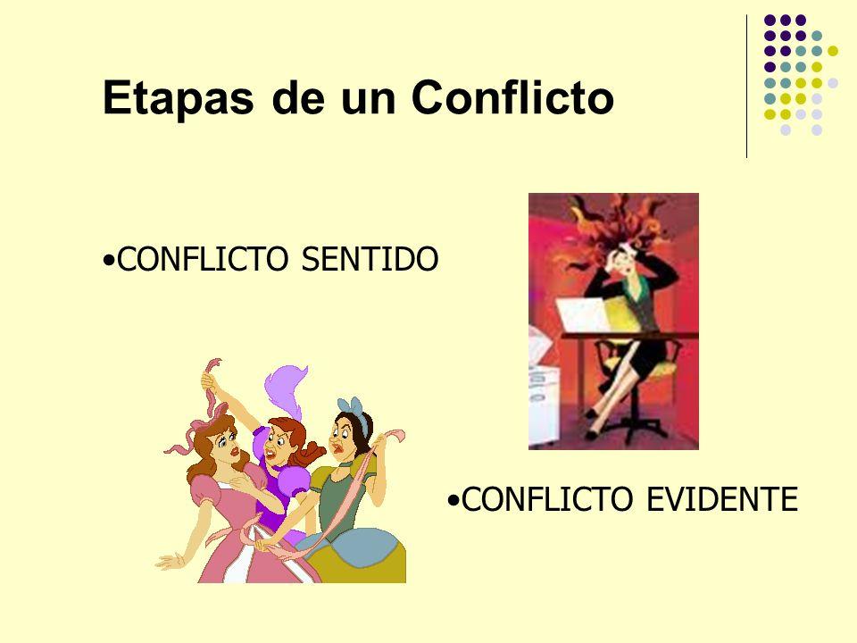 Etapas de un Conflicto CONFLICTO SENTIDO CONFLICTO EVIDENTE