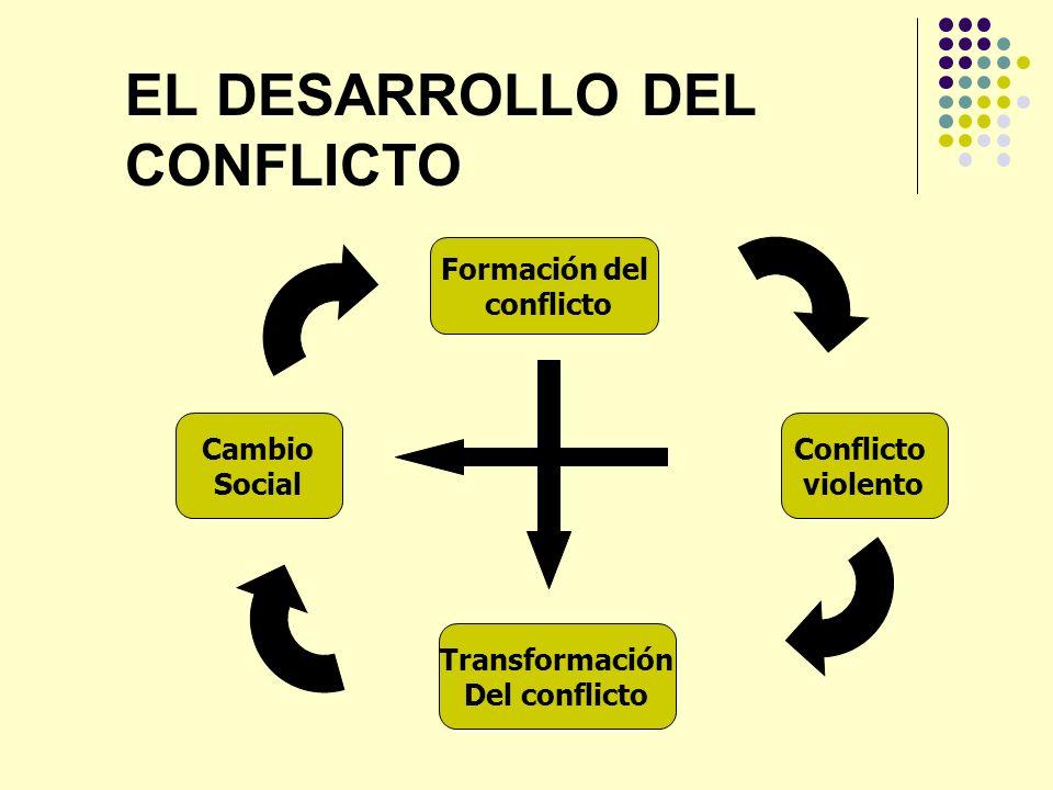 EL DESARROLLO DEL CONFLICTO Formación del conflicto Conflicto violento Cambio Social Transformación Del conflicto