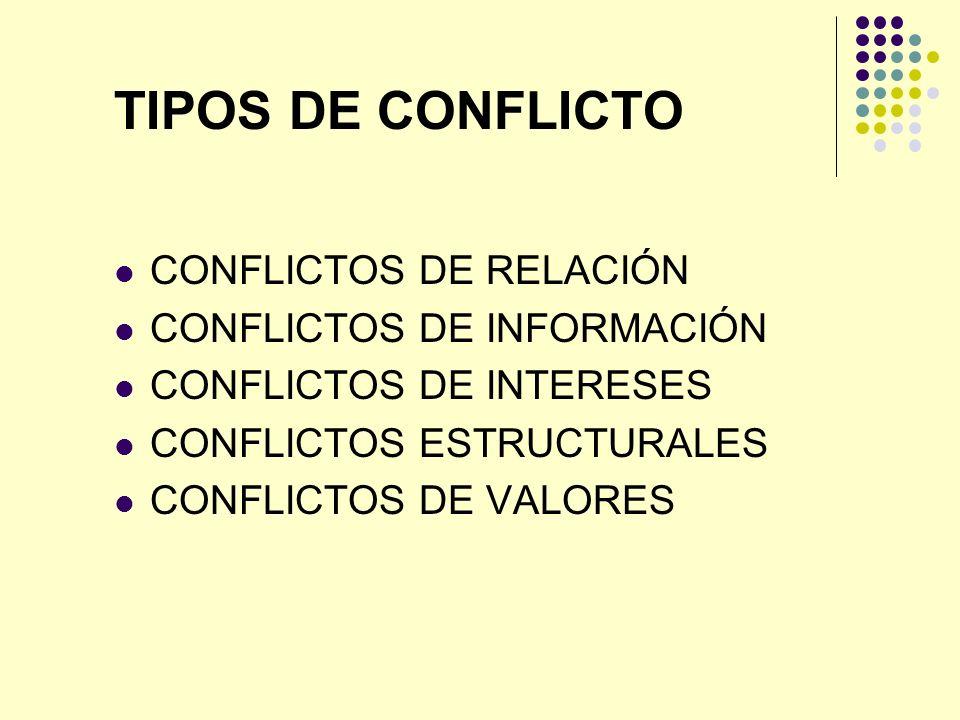 TIPOS DE CONFLICTO CONFLICTOS DE RELACIÓN CONFLICTOS DE INFORMACIÓN CONFLICTOS DE INTERESES CONFLICTOS ESTRUCTURALES CONFLICTOS DE VALORES