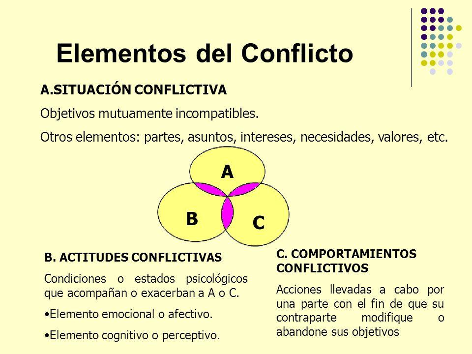 Elementos del Conflicto A.SITUACIÓN CONFLICTIVA Objetivos mutuamente incompatibles. Otros elementos: partes, asuntos, intereses, necesidades, valores,