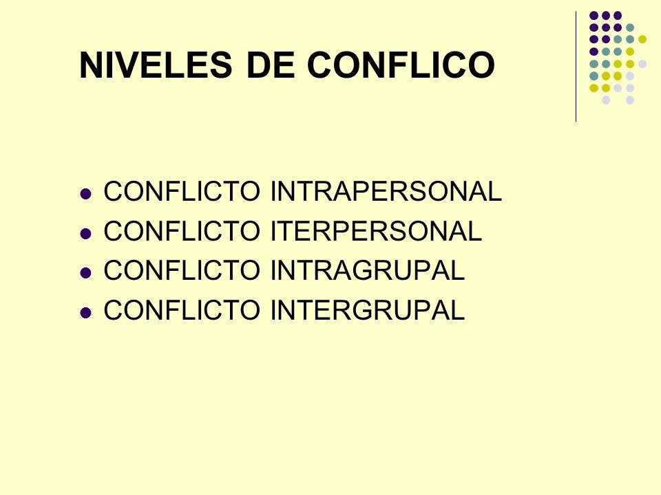 NIVELES DE CONFLICO CONFLICTO INTRAPERSONAL CONFLICTO ITERPERSONAL CONFLICTO INTRAGRUPAL CONFLICTO INTERGRUPAL
