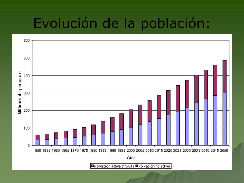 Evolución de la población: